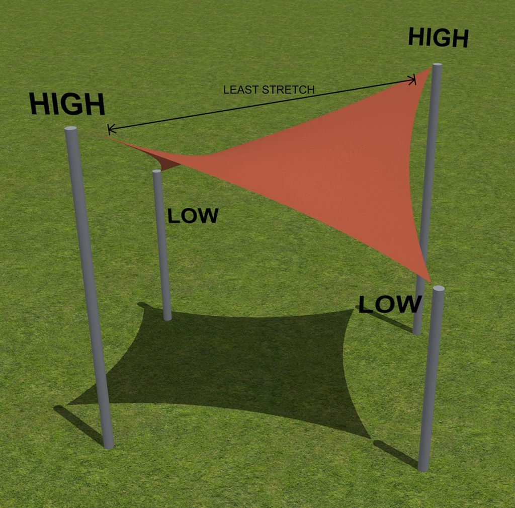 Building Your Shade Sail